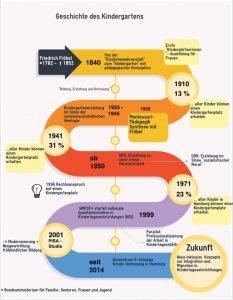 Infografik Geschichte der Kinderbetreuung